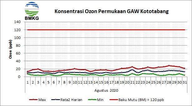 Konsentrasi Ozon Permukaan BMKG Kototabang