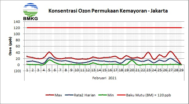 Konsentrasi Ozon Permukaan BMKG Kemayoran