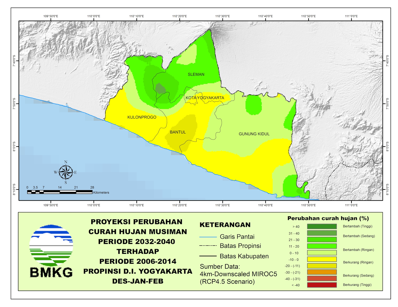 Perubahan Yogyakarta