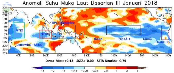Analisis Dinamika Atmosfer dan Laut Dasarian III Januari 2018