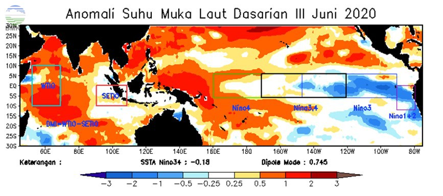 Analisis Dinamika Atmosfer Dasarian III Juni 2020