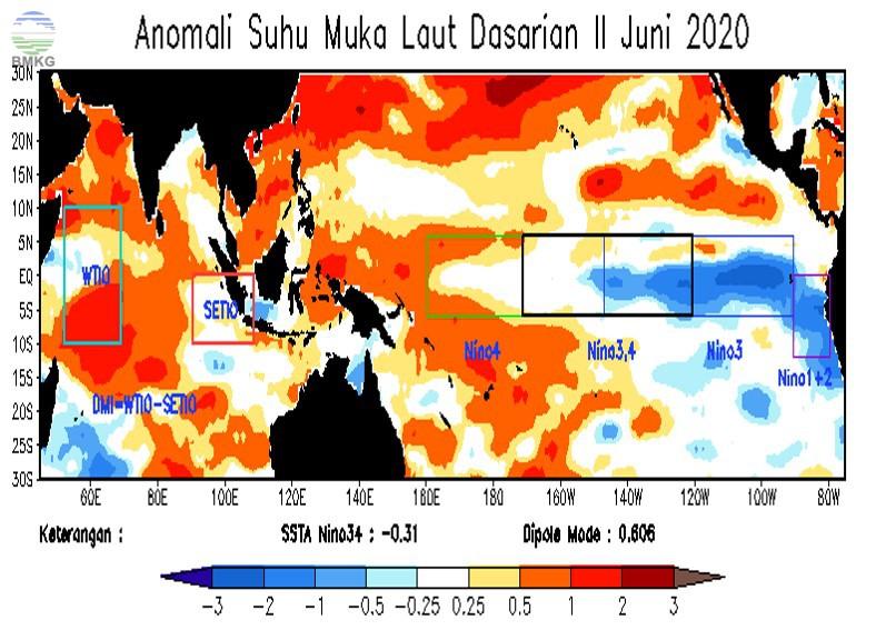 Analisis Dinamika Atmosfer Dasarian II Juni 2020