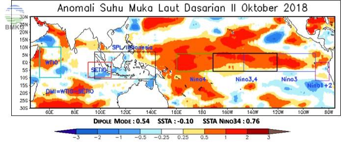 Analisis Dinamika Atmosfer dan Laut Dasarian II Oktober 2018