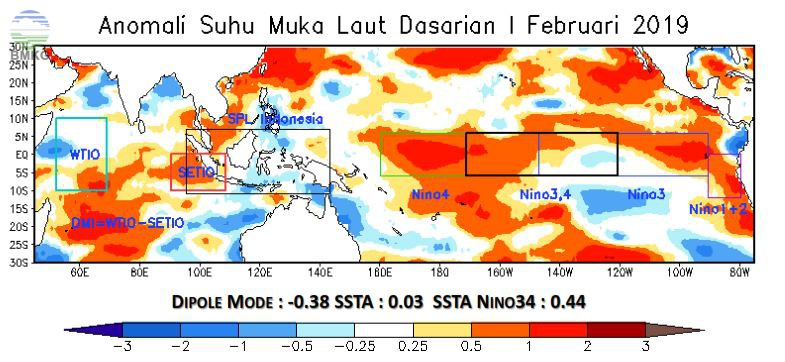 Analisis Dinamika Atmosfer - Laut; Analisis dan Prediksi Curah Hujan Dasarian I Februari 2019