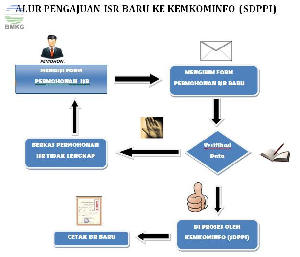 isr_baru