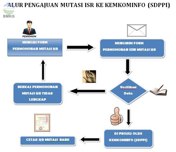 Mutasi ISR