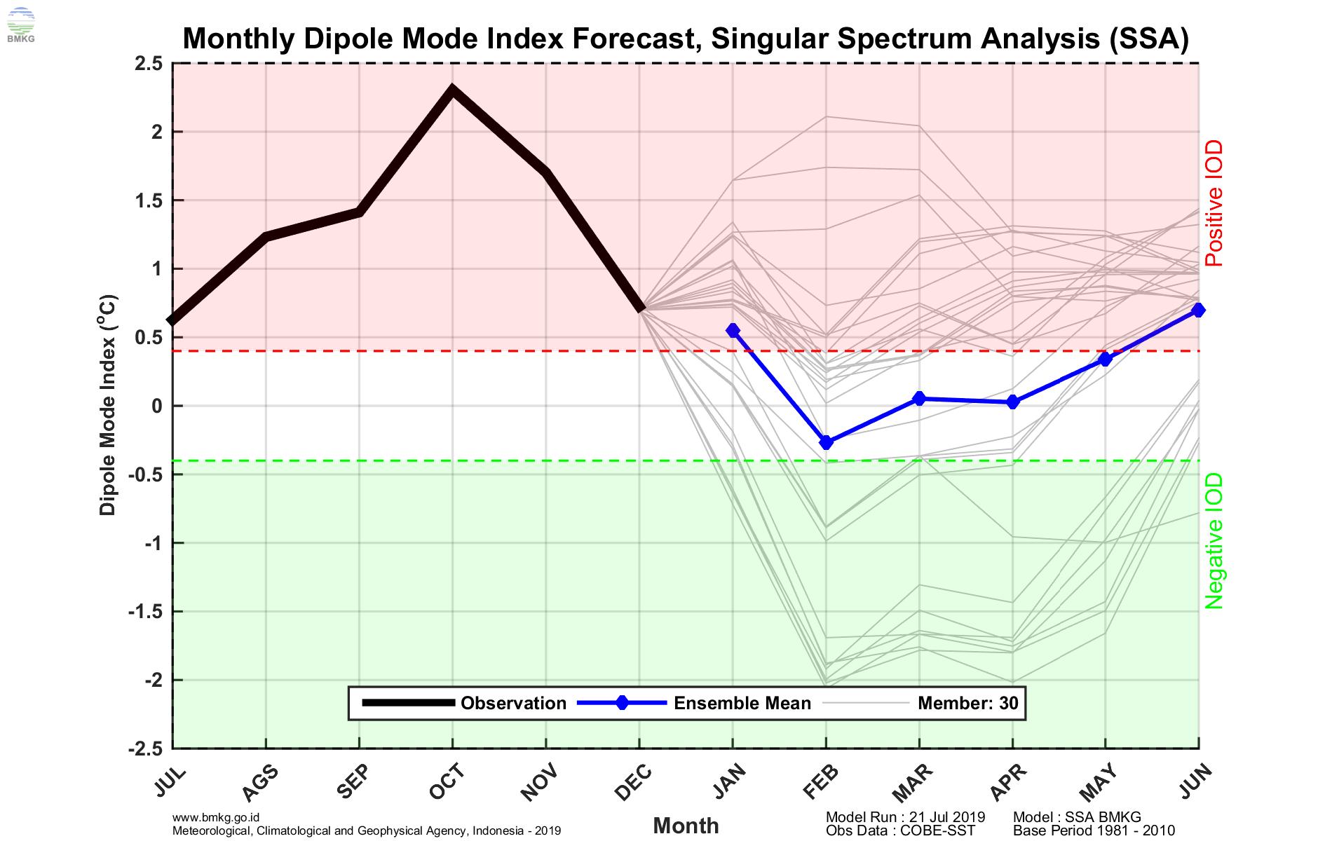 Informasi Index El-Nino dan IOD Dasarian I Januari 2020