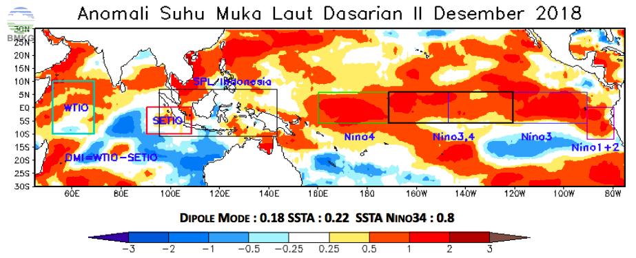 Analisis Dinamika Atmosfer - Laut; Analisis dan Prediksi Curah Hujan Dasarian II Desember 2018