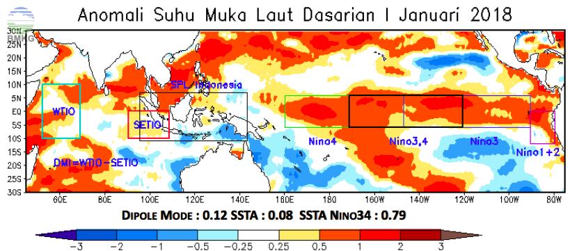 Analisis Dinamika Atmosfer - Laut; Analisis dan Prediksi Curah Hujan Dasarian I Januari 2019