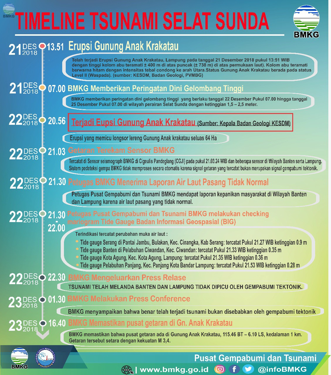 Timeline Tsunami di Selat Sunda