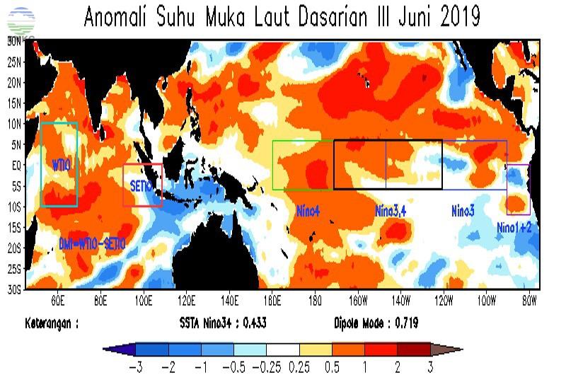 Analisis Dinamika Atmosfer Dasarian III Juni 2019
