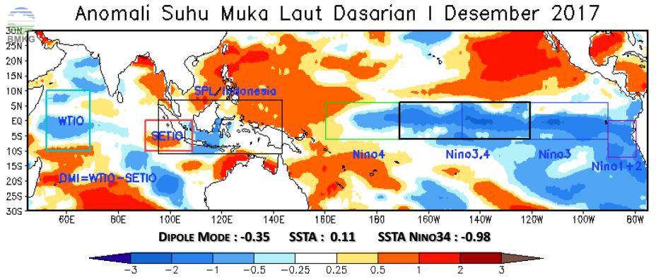 Analisis Dinamika Atmosfer dan Laut Dasarian I Desember 2017