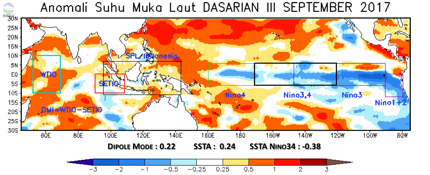 Analisis Dinamika Atmosfer dan Laut Dasarian III September 2017