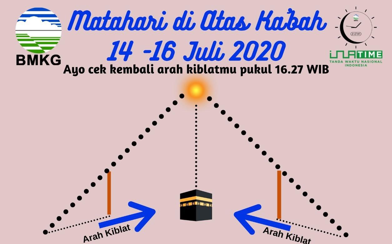 Kalibrasi Arah Kiblat Umat Islam
