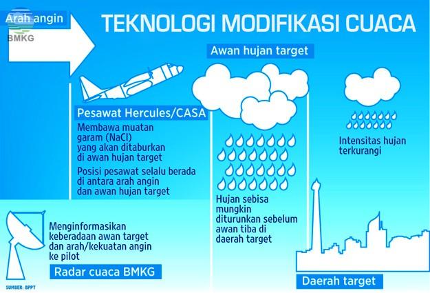 BMKG: Analisis Potensi Awan Hujan untuk Teknologi Modifikasi Cuaca