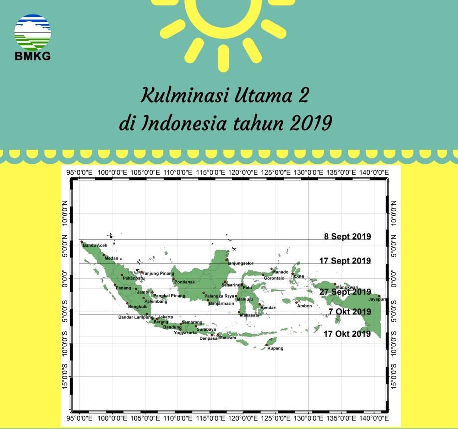 Hari Tanpa Bayangan di Indonesia