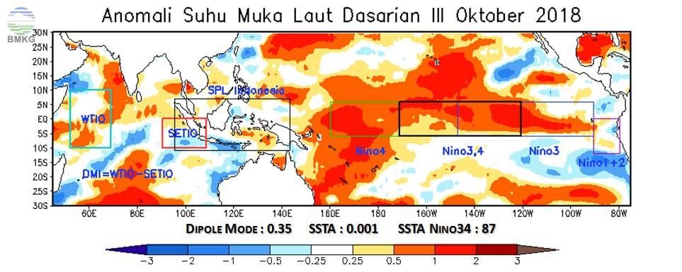 Analisis Dinamika Atmosfer - Laut; Analisis dan Prediksi Curah Hujan Dasarian III Oktober 2018