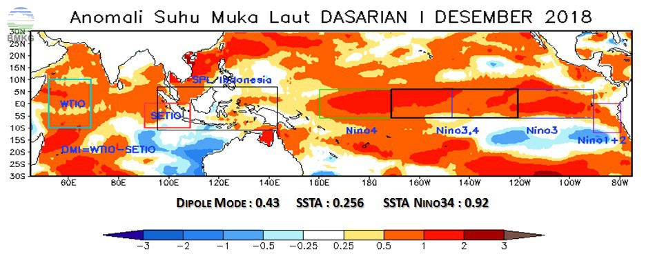 Analisis Dinamika Atmosfer - Laut; Analisis dan Prediksi Curah Hujan Dasarian I Desember 2018
