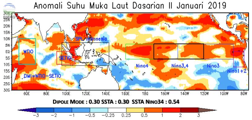 Analisis Dinamika Atmosfer - Laut; Analisis dan Prediksi Curah Hujan Dasarian II Januari 2019