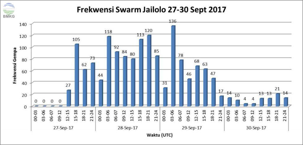 Distribusi frekuensi gempa swarm Jailolo per 3 jam